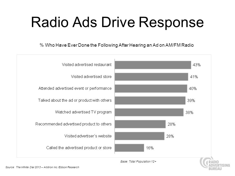 Radio Ads Drive Response % Who Have Ever Done the Following After Hearing an Ad on AM/FM Radio Source: The Infinite Dial 2013 – Arbitron Inc./Edison Research Base: Total Population 12+