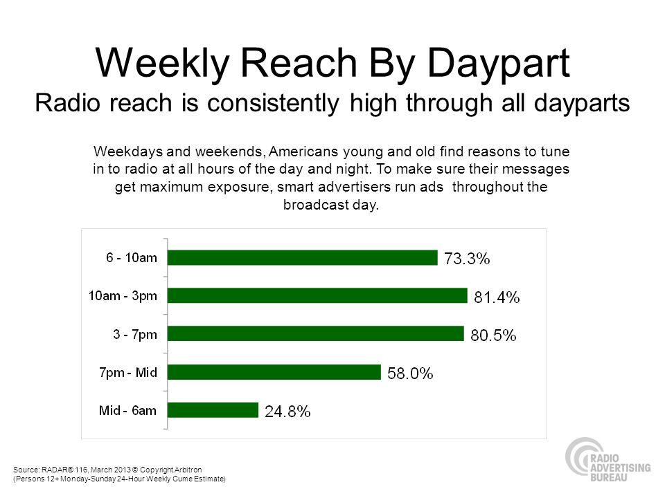Radio reach is consistently high through all dayparts Weekdays and weekends, Americans young and old find reasons to tune in to radio at all hours of the day and night.