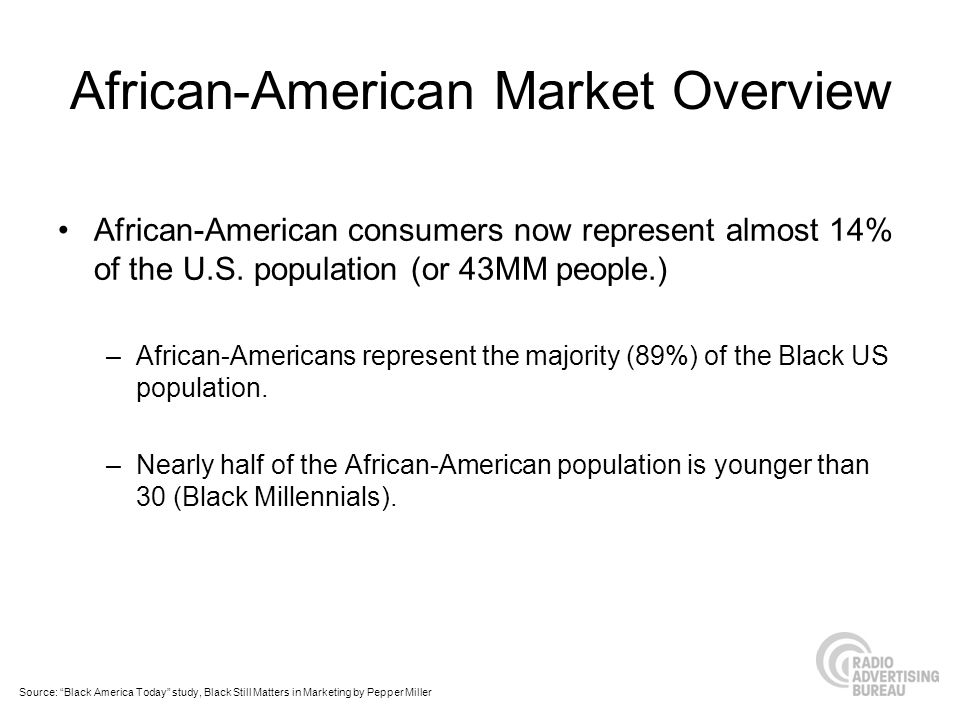 African-American Market Overview African-American consumers now represent almost 14% of the U.S. population (or 43MM people.) –African-Americans repre