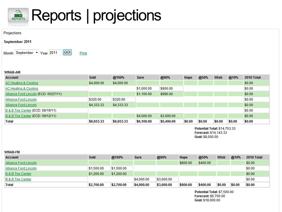 Reports | projections Real-time projections can be run anytime, anywhere