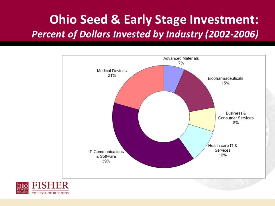 Ohio Seed & Early Stage Investment: Percent of Dollars Invested by Industry (2002-2006)