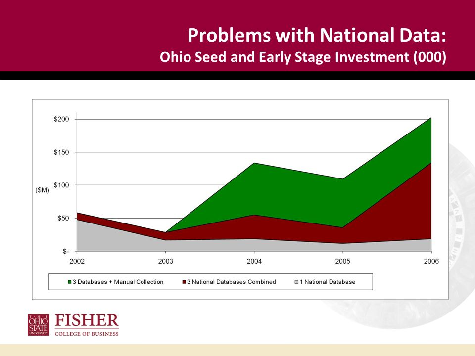 Problems with National Data: Ohio Seed and Early Stage Investment (000)