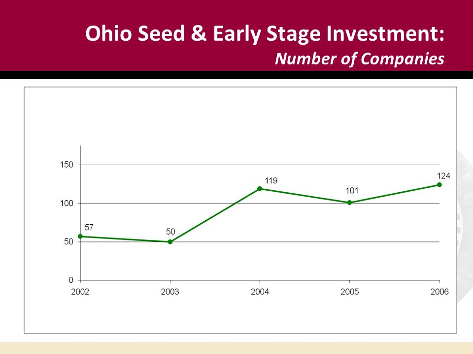 Ohio Seed & Early Stage Investment: Number of Companies