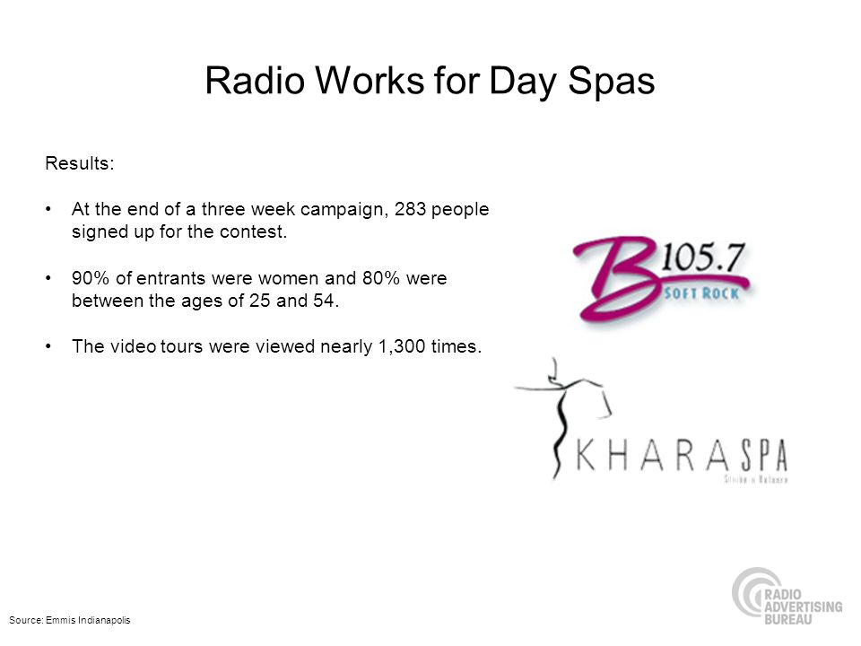 Radio Works for Day Spas Results: At the end of a three week campaign, 283 people signed up for the contest. 90% of entrants were women and 80% were b