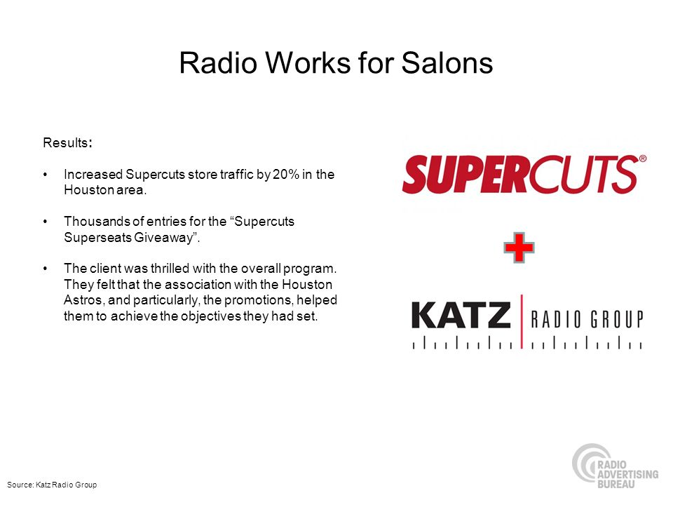 Radio Works for Salons Results: Increased Supercuts store traffic by 20% in the Houston area. Thousands of entries for the Supercuts Superseats Giveaw