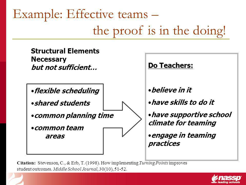 Do Teachers: believe in it have skills to do it have supportive school climate for teaming engage in teaming practices Structural Elements Necessary but not sufficient… flexible scheduling shared students common planning time common team areas Citation: Stevenson, C., & Erb, T.