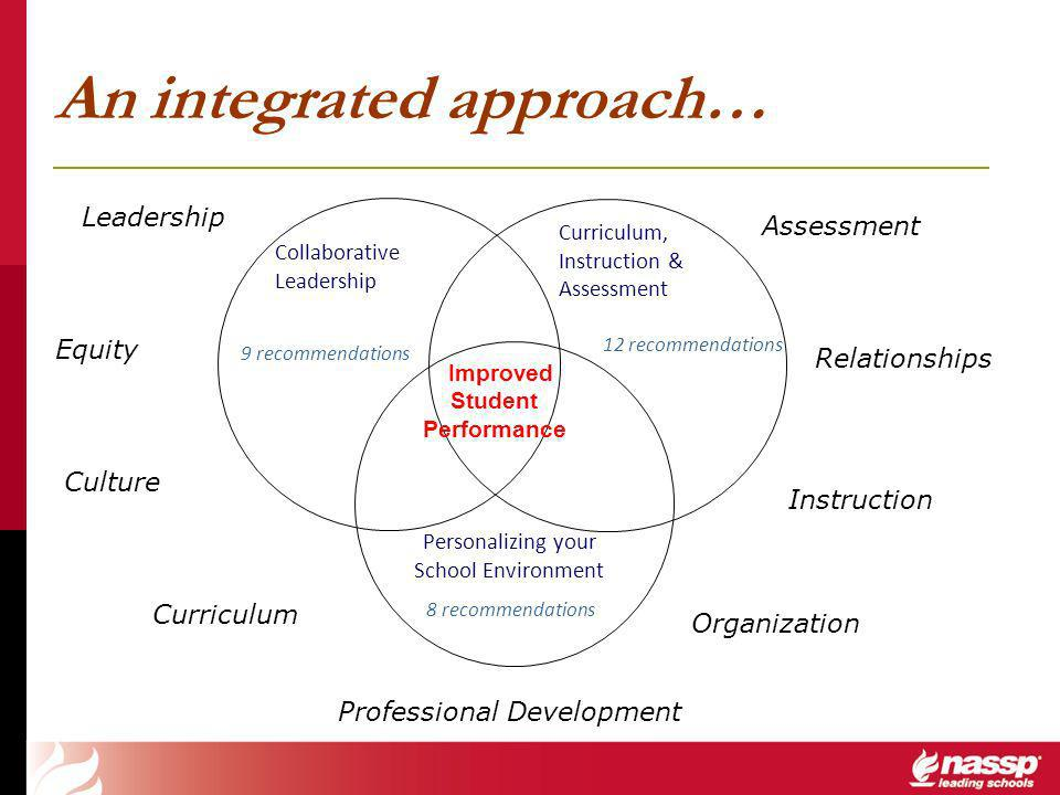 An integrated approach… Collaborative Leadership Personalizing your School Environment Improved Student Performance Curriculum, Instruction & Assessment Culture Leadership Professional Development Organization Equity Relationships Assessment Instruction Curriculum 9 recommendations 8 recommendations 12 recommendations