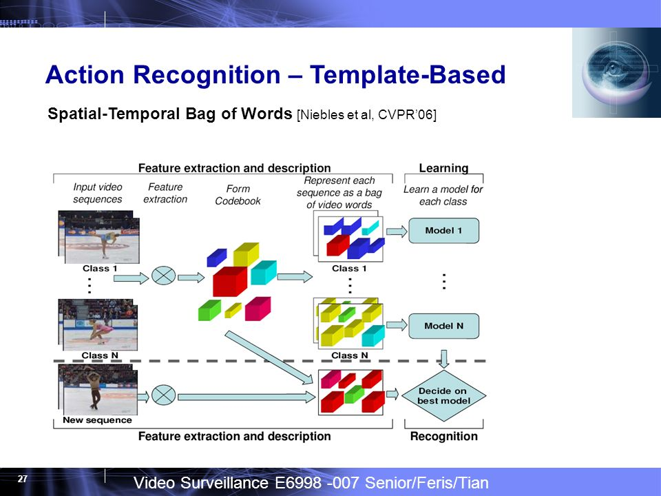 Video Surveillance E Senior/Feris/Tian 27 Action Recognition – Template-Based Spatial-Temporal Bag of Words [Niebles et al, CVPR06]