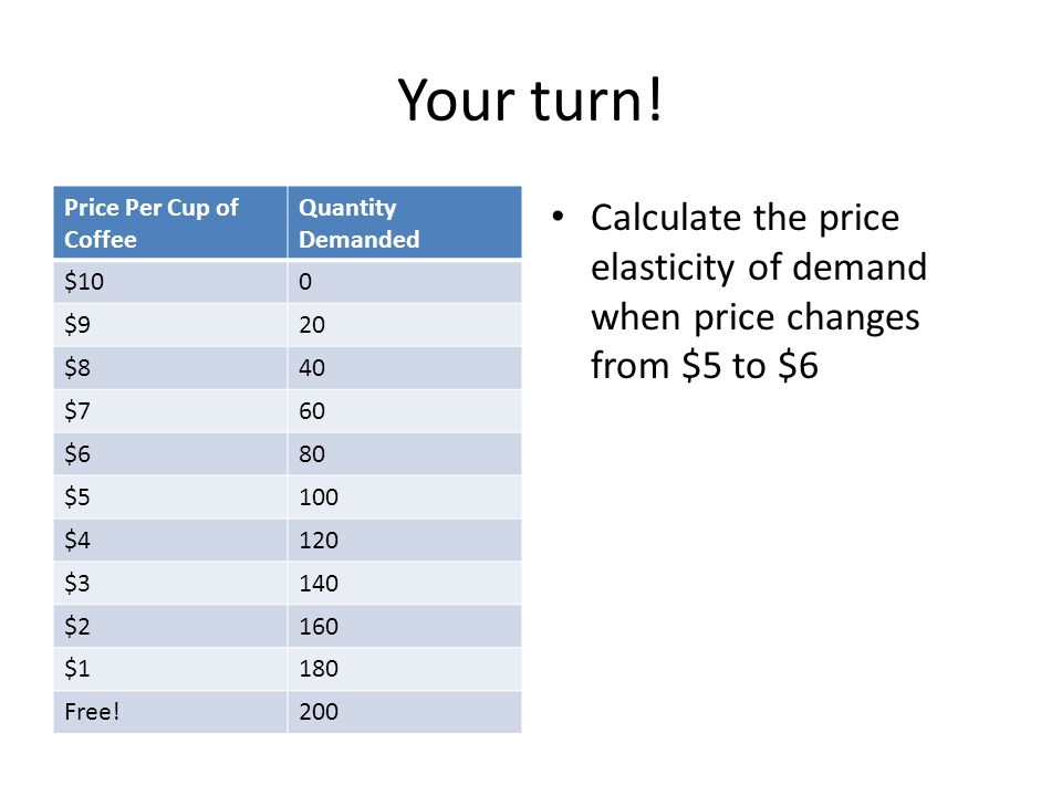 Your turn! Price Per Cup of Coffee Quantity Demanded $100 $920 $840 $760 $680 $5100 $4120 $3140 $2160 $1180 Free!200 Calculate the price elasticity of