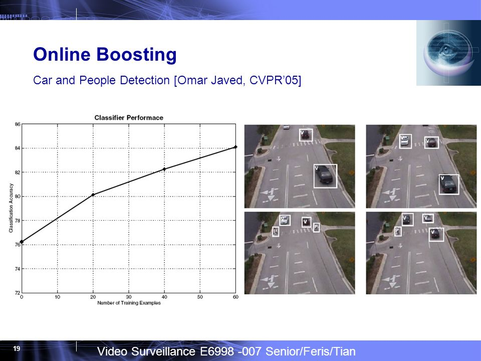 Video Surveillance E6998 -007 Senior/Feris/Tian 19 Online Boosting Car and People Detection [Omar Javed, CVPR05]