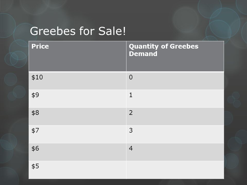 Greebes for Sale! PriceQuantity of Greebes Demand $100 $91 $82 $73 $64 $5