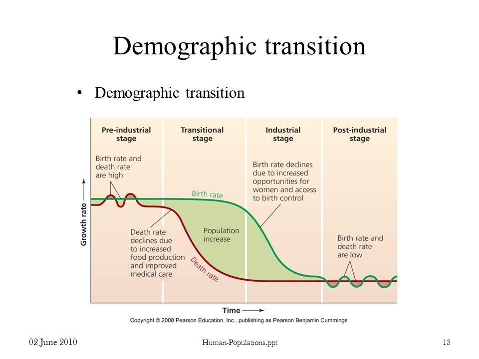 Demographic transition 02 June 2010 Human-Populations.ppt13