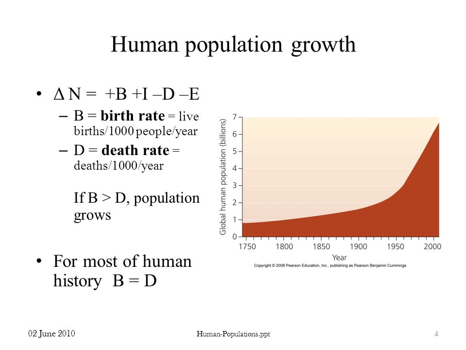 Human population growth Δ N = +B +I –D –E – B = birth rate = live births/1000 people/year – D = death rate = deaths/1000/year If B > D, population gro