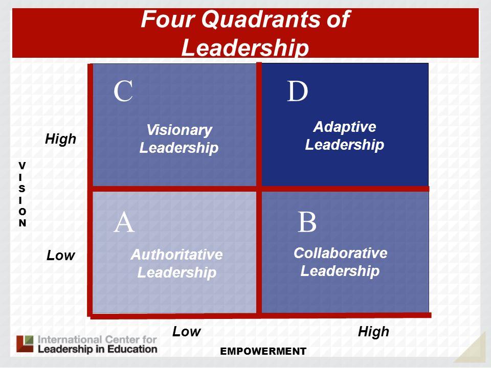 VISIONVISION AB DC Authoritative Leadership Four Quadrants of Leadership Collaborative Leadership Visionary Leadership Adaptive Leadership HighLow High EMPOWERMENT