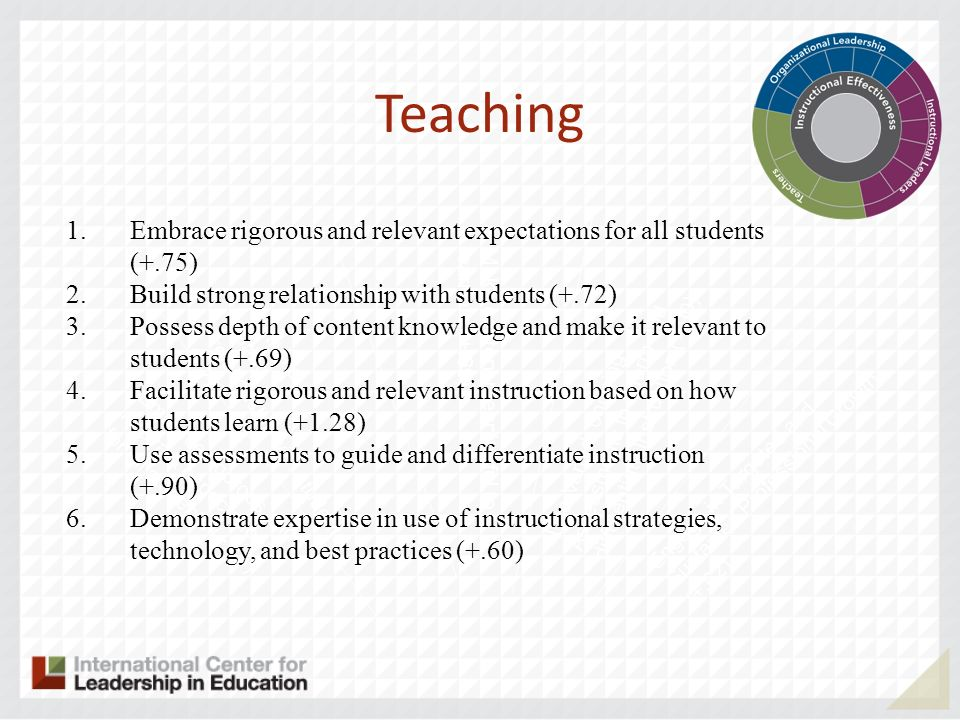 Embrace rigorous and relevant expectations for all students (+.75) Cultivate Caring relationship with students (+.72) Make content meaningful to l learners (+.69) Teaching Use Varied, ongoing Assessments to Inform and differentiate Instruction (+.90) Engage in Targeted and Sustained Professional Growth (+.62) 1.Embrace rigorous and relevant expectations for all students (+.75) 2.Build strong relationship with students (+.72) 3.Possess depth of content knowledge and make it relevant to students (+.69) 4.Facilitate rigorous and relevant instruction based on how students learn (+1.28) 5.Use assessments to guide and differentiate instruction (+.90) 6.Demonstrate expertise in use of instructional strategies, technology, and best practices (+.60)