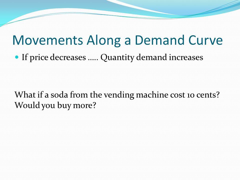 If price decreases …..