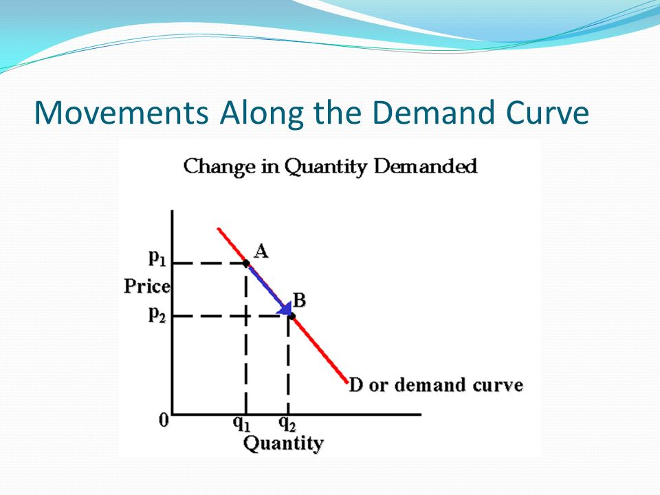 Movements Along the Demand Curve