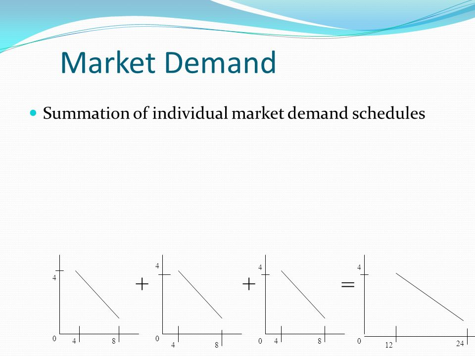 Market Demand Summation of individual market demand schedules ++ =