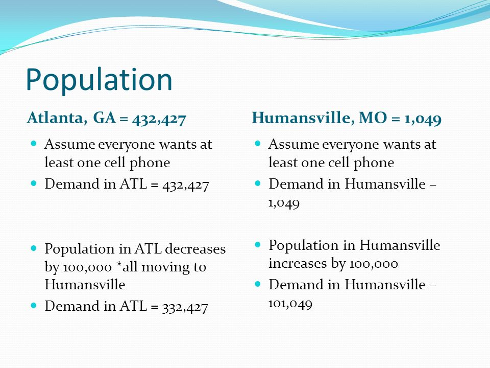 Population Atlanta, GA = 432,427 Humansville, MO = 1,049 Assume everyone wants at least one cell phone Demand in ATL = 432,427 Population in ATL decreases by 100,000 *all moving to Humansville Demand in ATL = 332,427 Assume everyone wants at least one cell phone Demand in Humansville – 1,049 Population in Humansville increases by 100,000 Demand in Humansville – 101,049