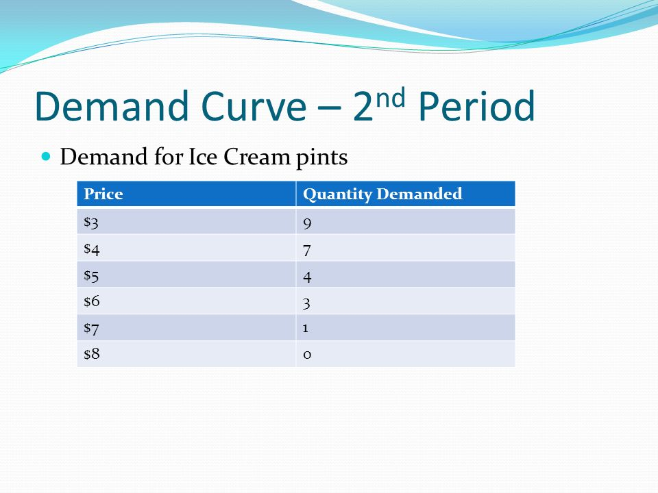 Demand Curve – 2 nd Period Demand for Ice Cream pints PriceQuantity Demanded $39 $47 $54 $63 $71 $80