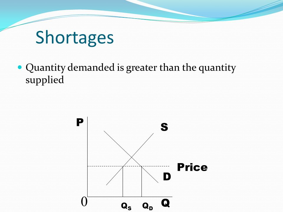 Shortages Quantity demanded is greater than the quantity supplied S D Q P 0 Price QDQD QSQS