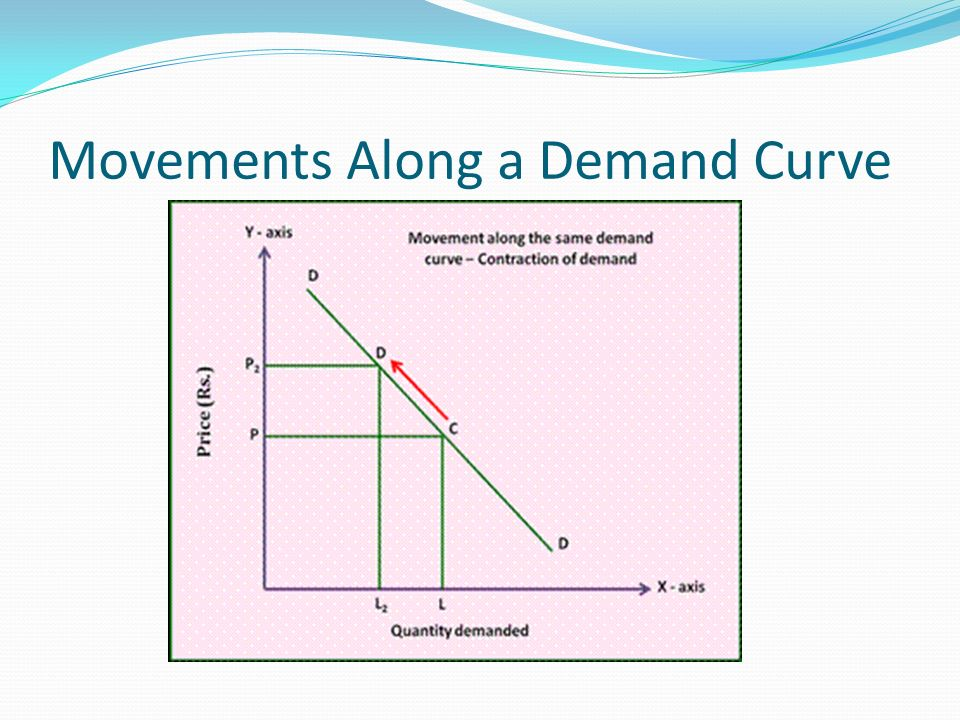 Movements Along a Demand Curve