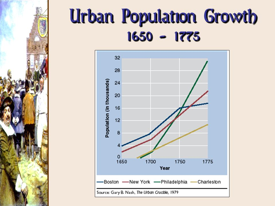 Urban Population Growth 1650 - 1775
