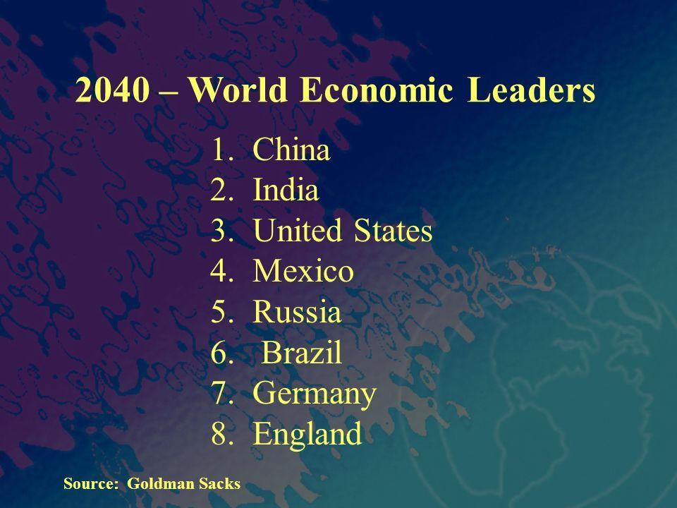 2040 – World Economic Leaders 1. China 2. India 3.