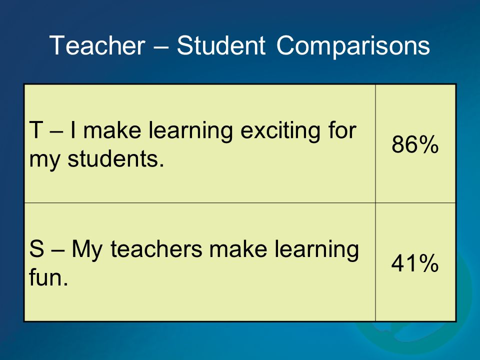 Teacher – Student Comparisons T – I make learning exciting for my students. 86% S – My teachers make learning fun. 41%