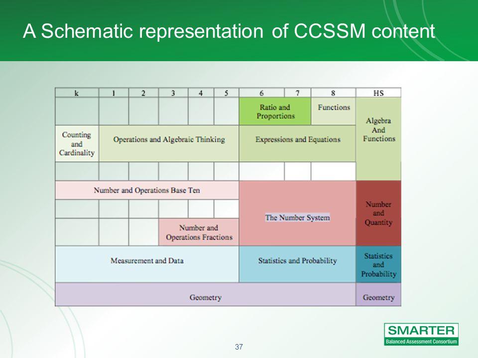 37 A Schematic representation of CCSSM content