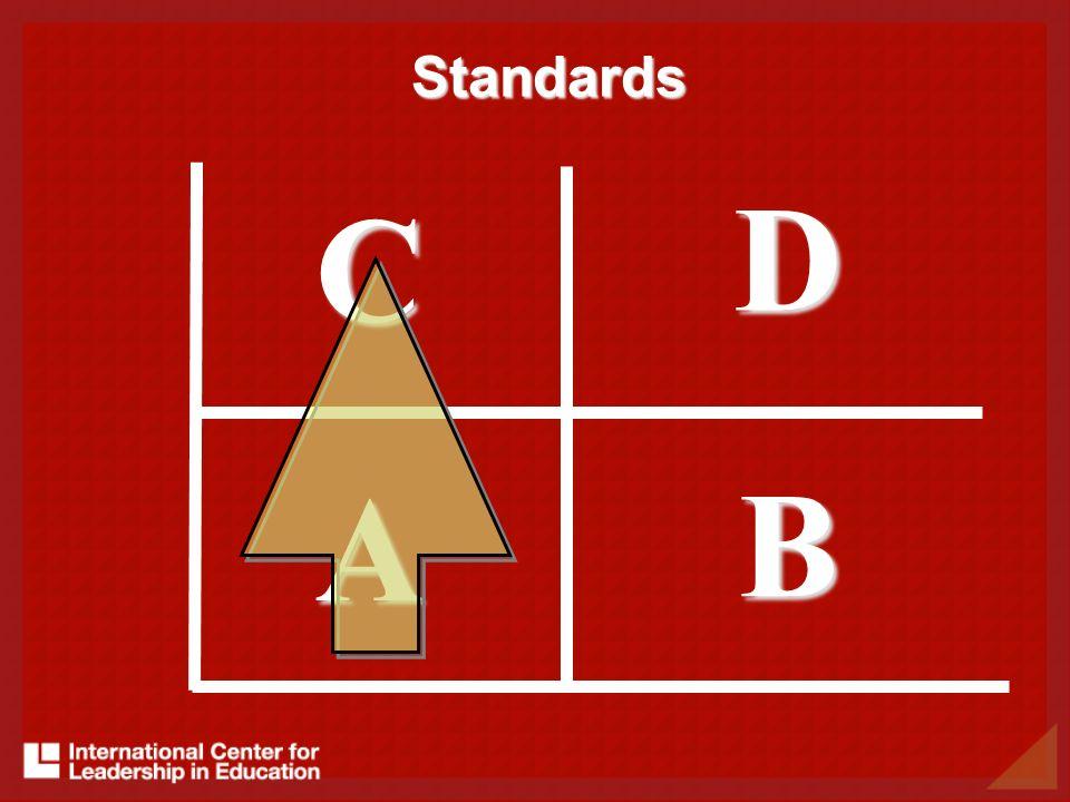 A B D C Standards