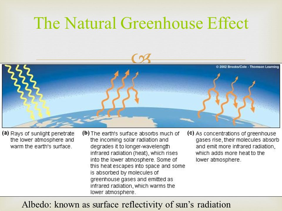 The Natural Greenhouse Effect Albedo: known as surface reflectivity of suns radiation