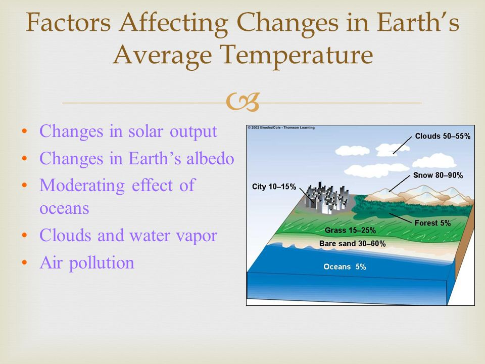 Factors Affecting Changes in Earths Average Temperature Changes in solar output Changes in Earths albedo Moderating effect of oceans Clouds and water