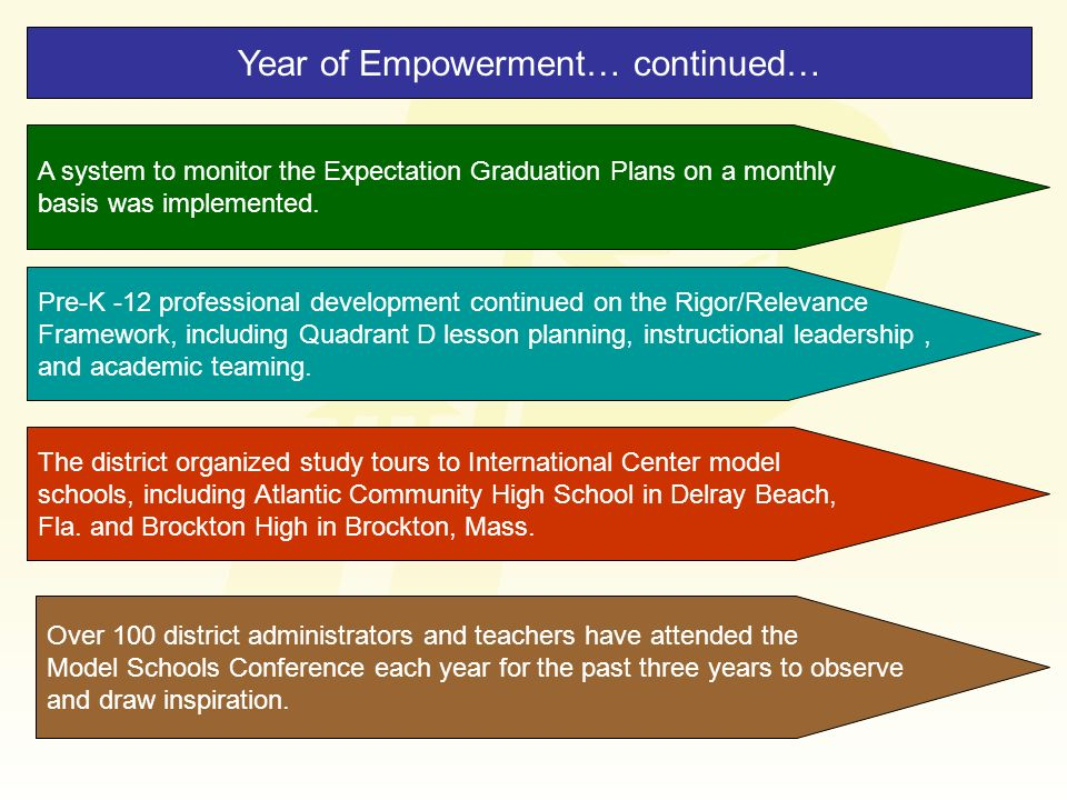 Year of Empowerment… continued… A system to monitor the Expectation Graduation Plans on a monthly basis was implemented. Pre-K -12 professional develo