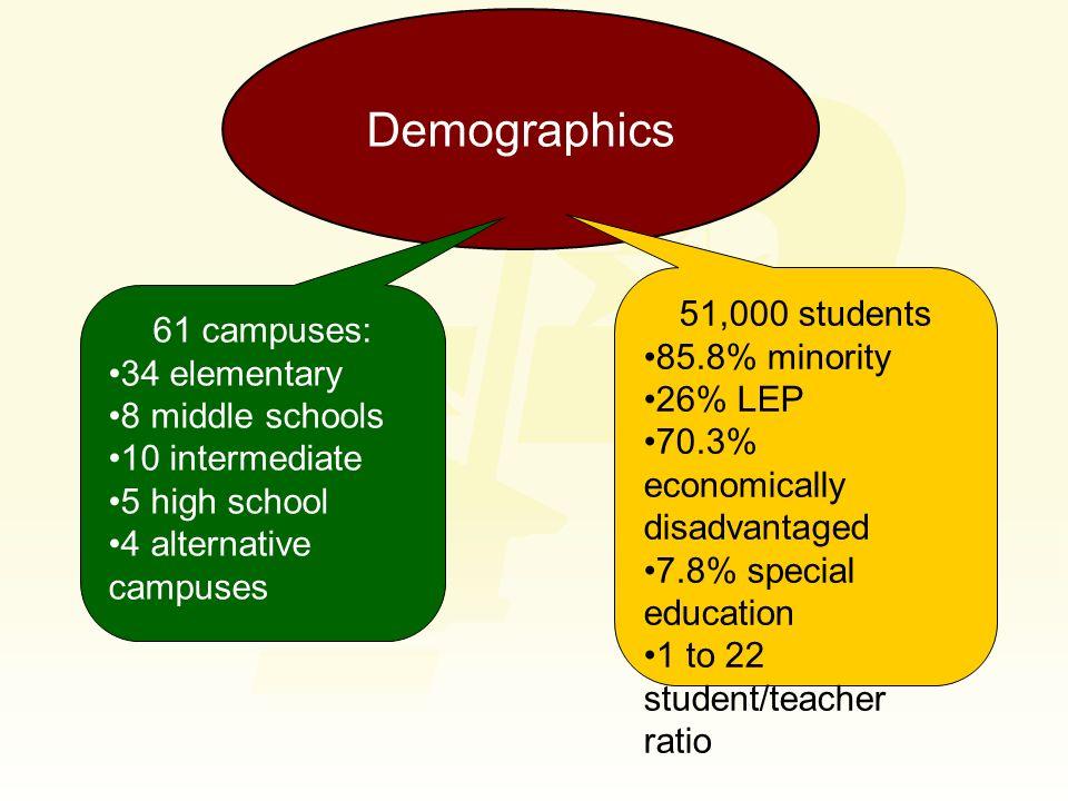 Demographics 61 campuses: 34 elementary 8 middle schools 10 intermediate 5 high school 4 alternative campuses 51,000 students 85.8% minority 26% LEP 7