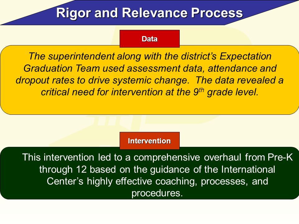 Rigor and Relevance Process The superintendent along with the districts Expectation Graduation Team used assessment data, attendance and dropout rates