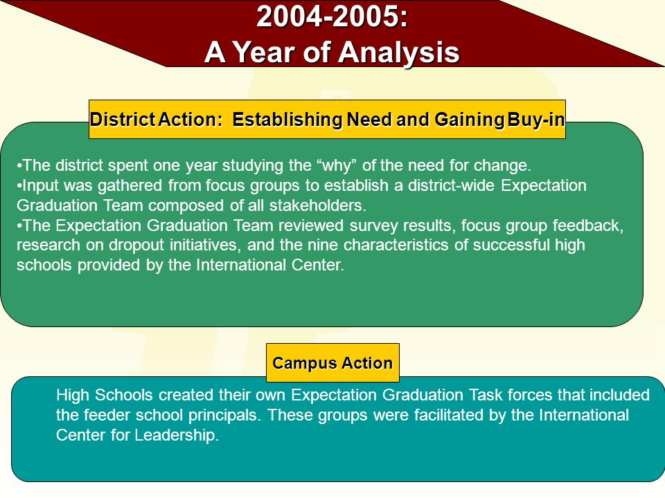 The district spent one year studying the why of the need for change. Input was gathered from focus groups to establish a district-wide Expectation Gra