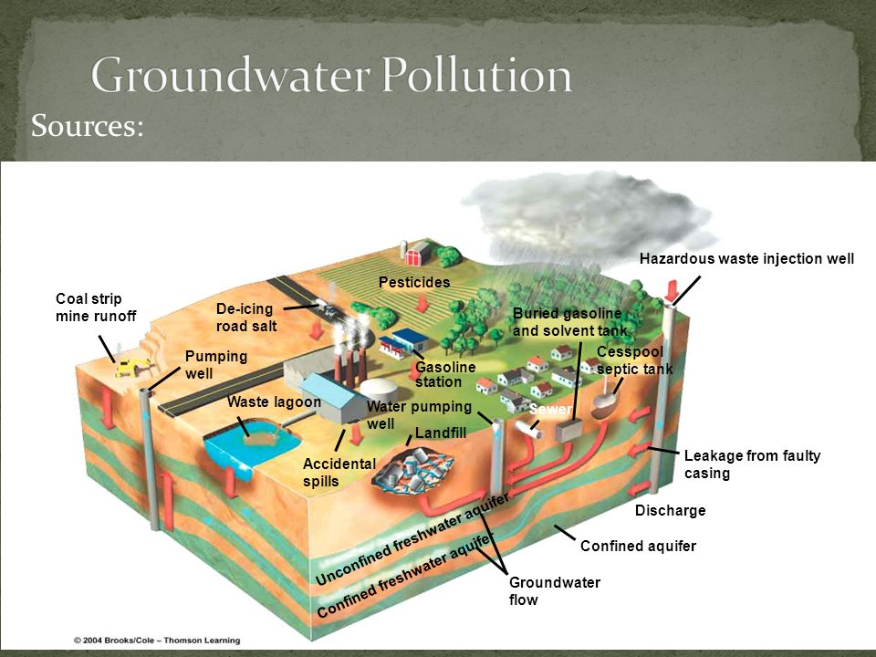 Sources: Coal strip mine runoff Pumping well Waste lagoon Accidental spills Groundwater flow Confined aquifer Discharge Leakage from faulty casing Haz
