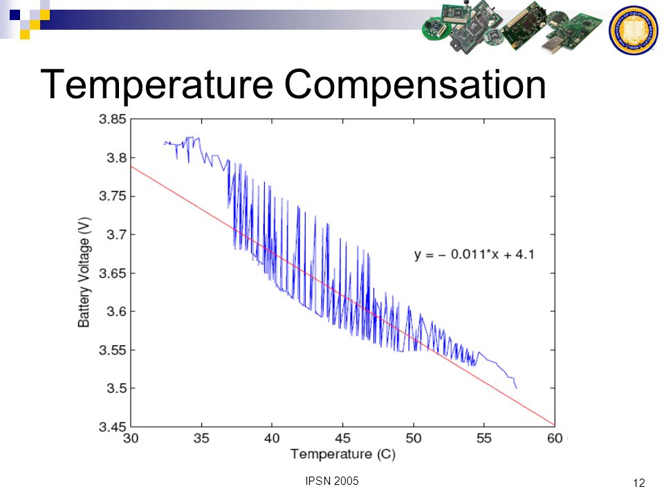 12 IPSN 2005 Temperature Compensation