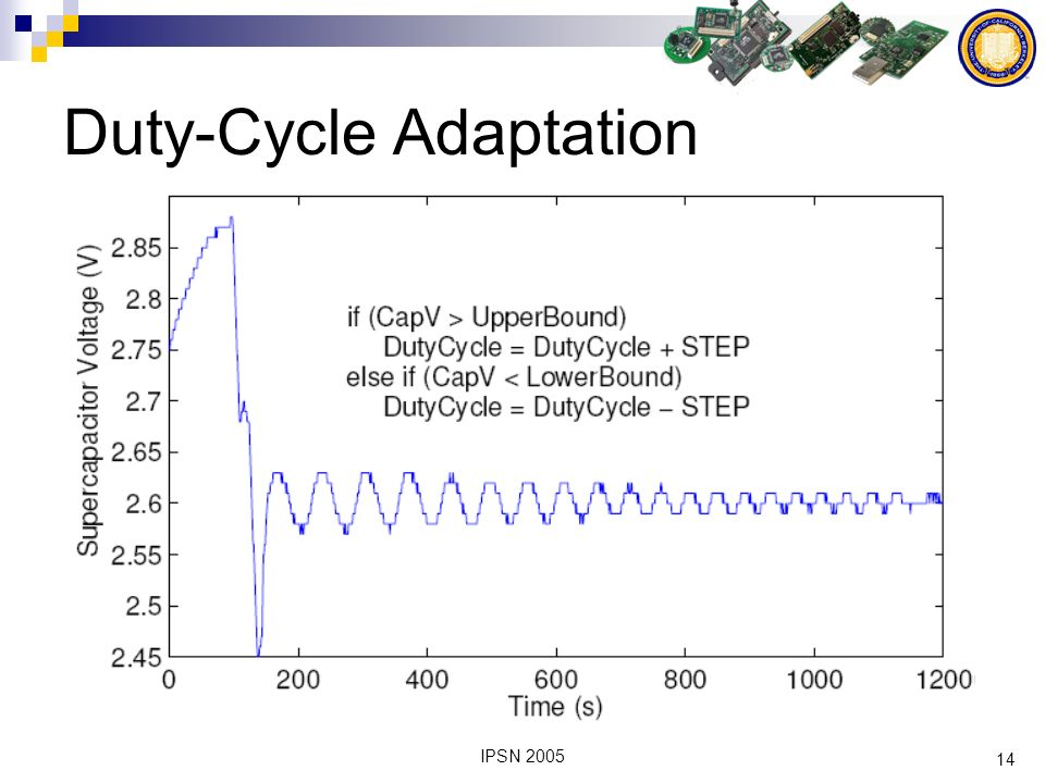 14 IPSN 2005 Duty-Cycle Adaptation