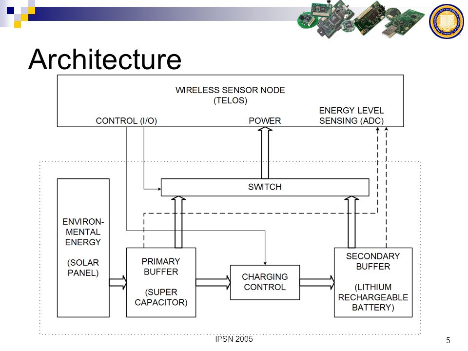 16 IPSN 2005 Conclusion Multi-stage + simple hardware + software == Perpetual operation
