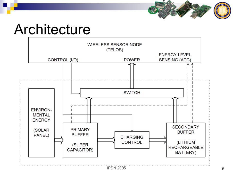 6 IPSN 2005 Environmental Energy Solar Characteristics Sizing considerations Typically 18mW/cm2 under direct sunlight Vibration / kinetics Sound / wave Heat
