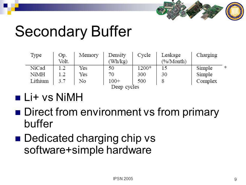 20 IPSN 2005 Primary Buffer Medium Capacity High Leakage Infinite recharge cycles High Capacity Low Leakage 300-500 recharge cycles vs