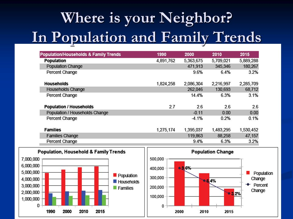Where is your Neighbor? In Population and Family Trends