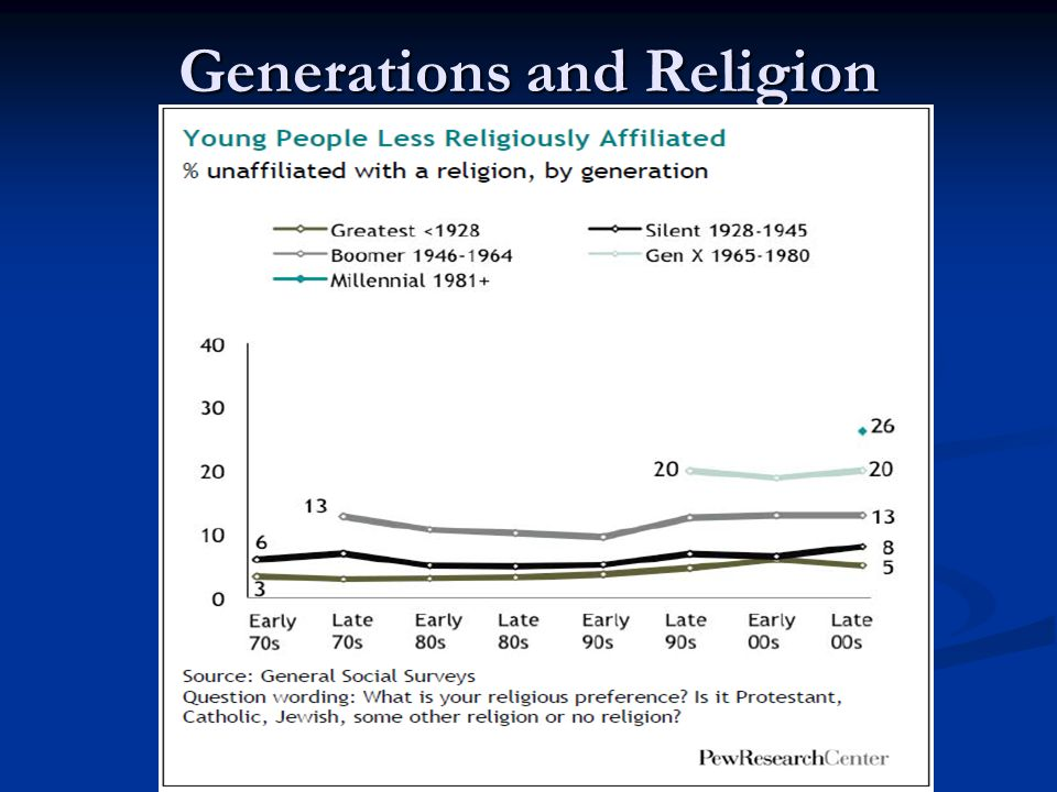 Generations and Religion
