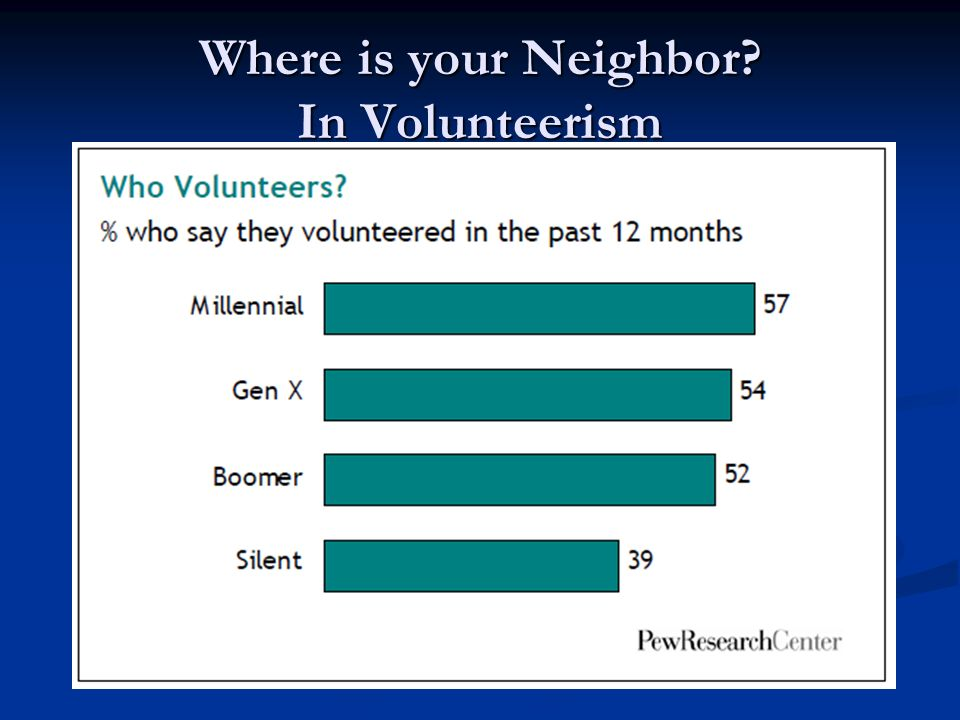 Where is your Neighbor? In Volunteerism