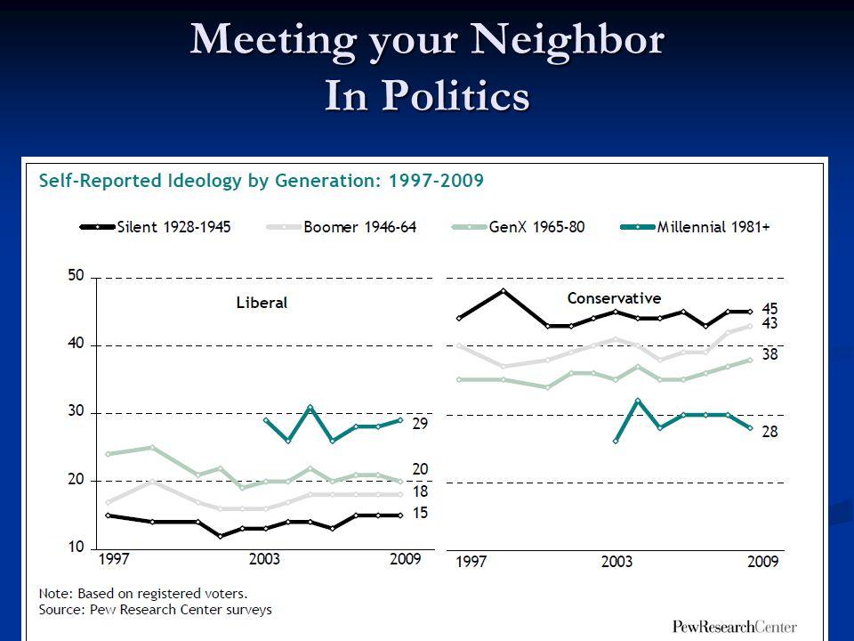 Meeting your Neighbor In Politics