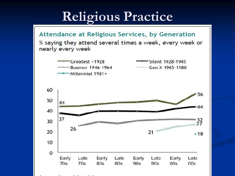 Religious Practice