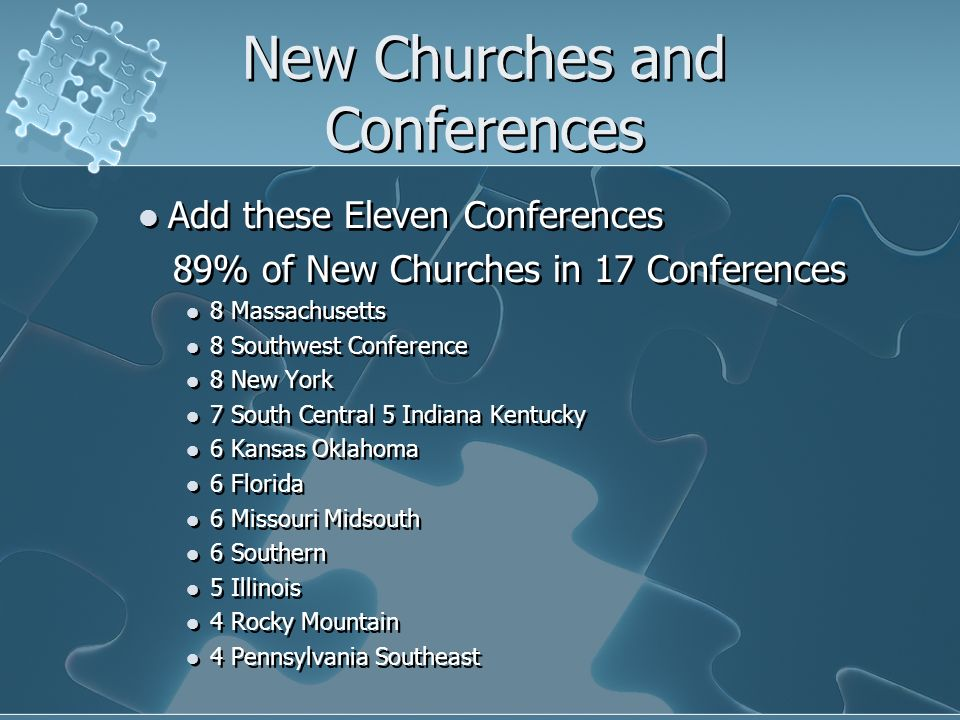 New Churches and Conferences Add these Eleven Conferences 89% of New Churches in 17 Conferences 8 Massachusetts 8 Southwest Conference 8 New York 7 So