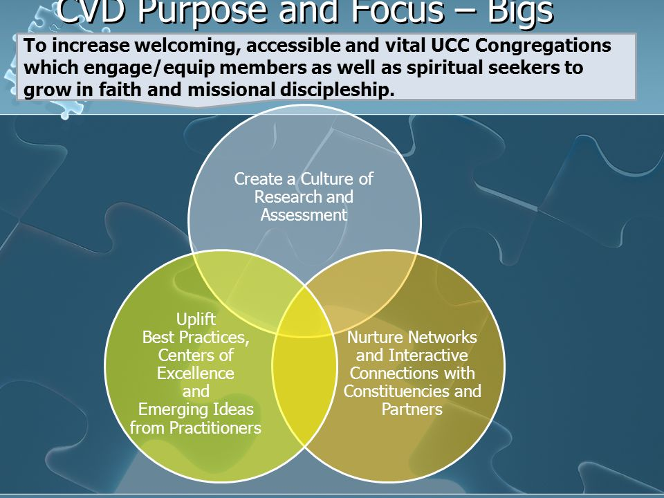 CVD Purpose and Focus – Bigs Picture Create a Culture of Research and Assessment Nurture Networks and Interactive Connections with Constituencies and Partners Uplift Best Practices, Centers of Excellence and Emerging Ideas from Practitioners To increase welcoming, accessible and vital UCC Congregations which engage/equip members as well as spiritual seekers to grow in faith and missional discipleship.